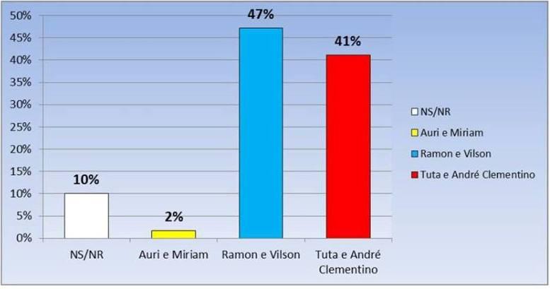 Maioria dos entrevistados aponta que Ramon e Vilson vão vencer as eleições (Imagem: Recorte da página 4 do jornal)