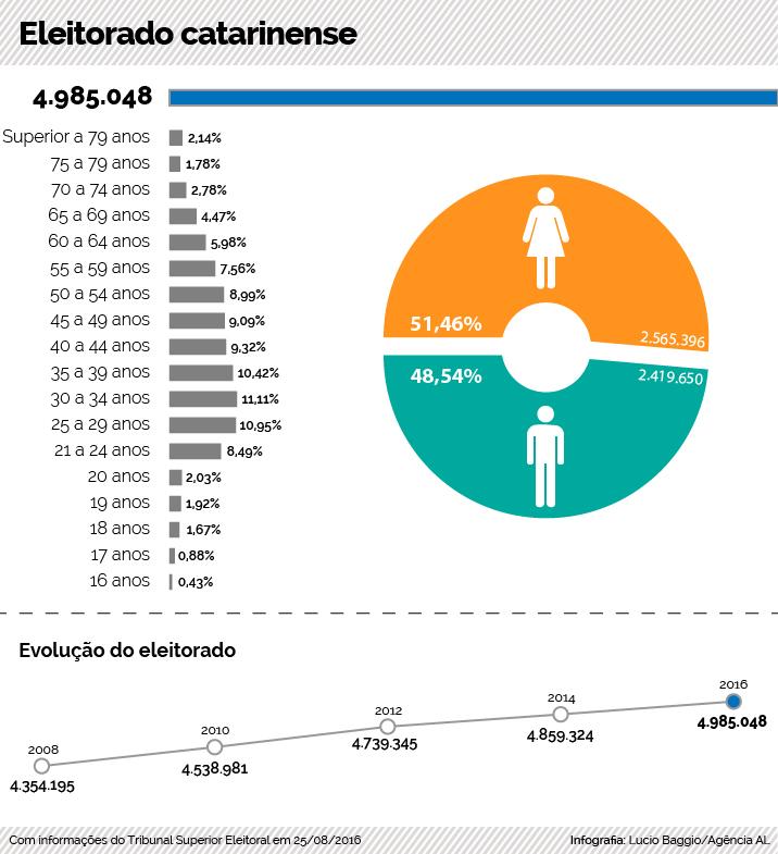 eleitorado-catarinense